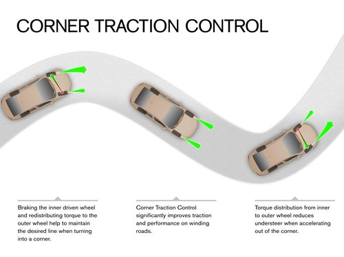 Volvo Corner Traction Control